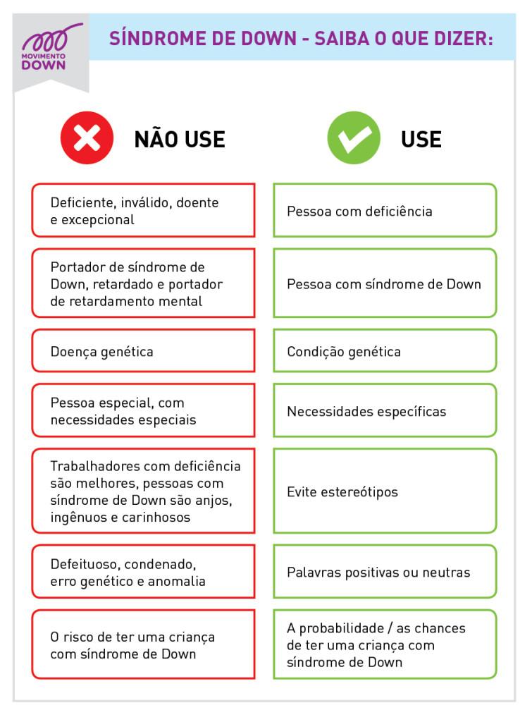 Tabela Use e Não Use