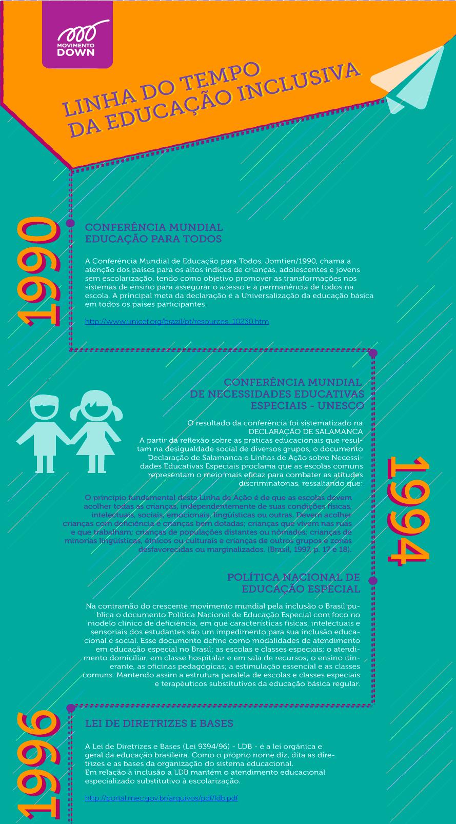Linha do Tempo da Educação Inclusiva
