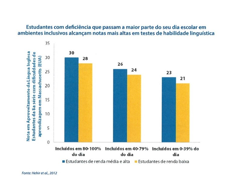 grafico mostrando as horas no ensino regular.