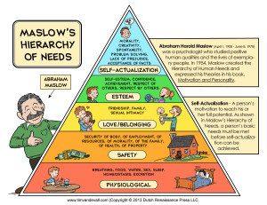 piramide de maslow.